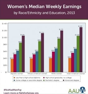 Women Median Weekly Earnings 2013