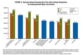 Women v. Men After College